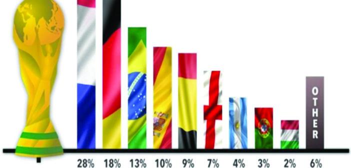 2% من الانجليز يرشحون إيطـــــاليا للفوز بمونديال روسيا !!!!
